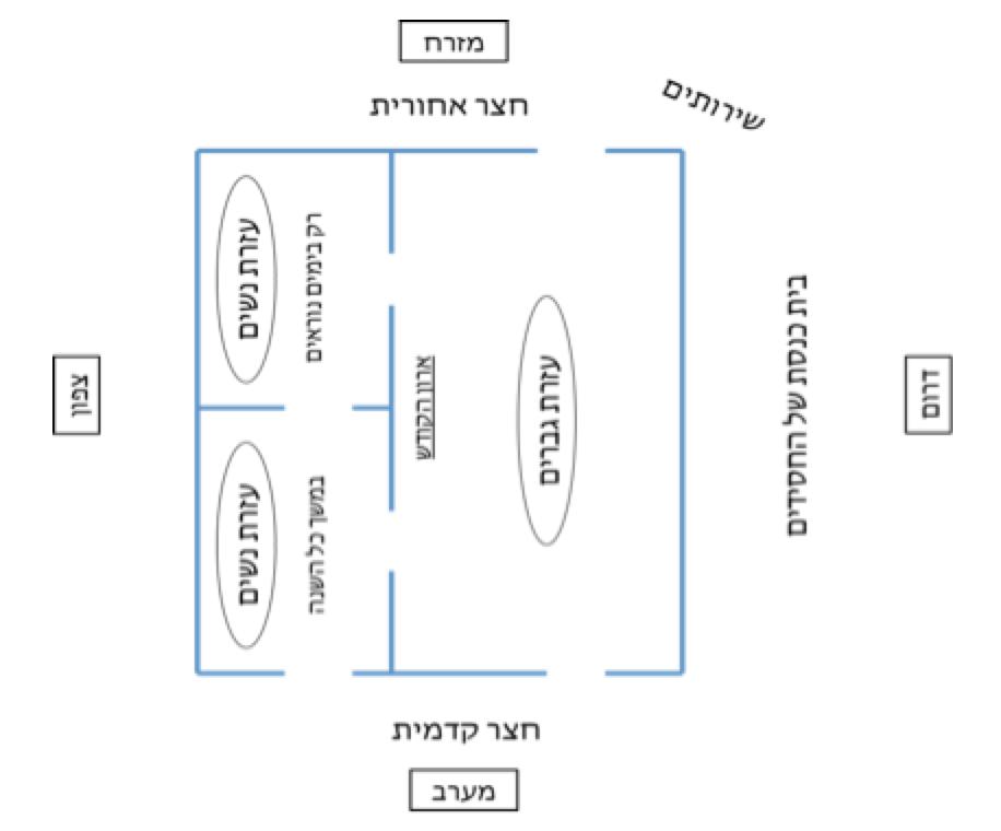 Shul-layout